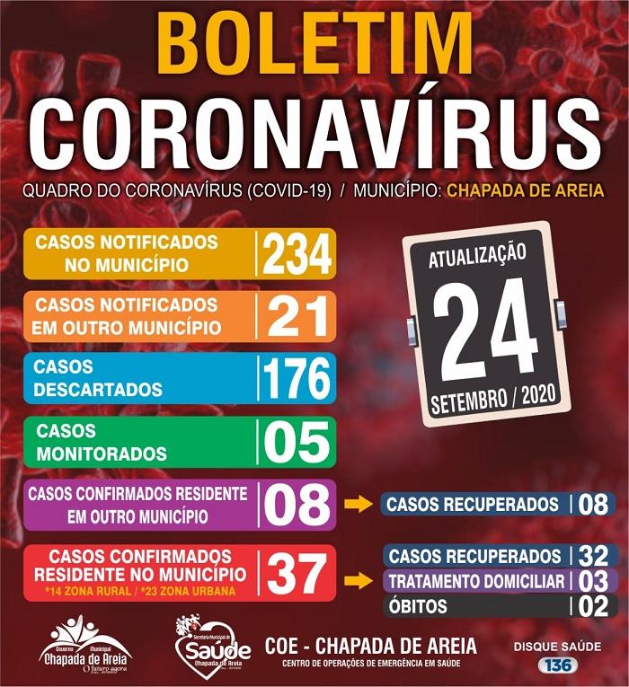 Covid-19: Chapada de Areia não registra novos casos e permanece com 3 pacientes em recuperação