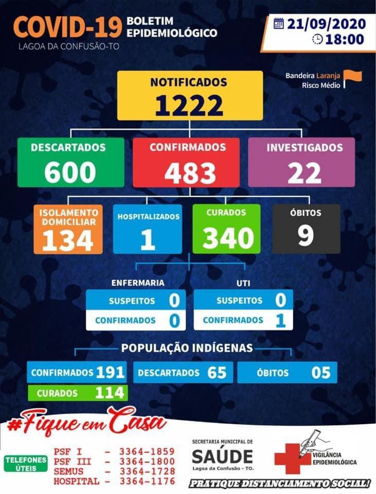 Covid-19: Lagoa da Confusão contabiliza mais 8 diagnósticos; ao todo são 134 casos ativos
