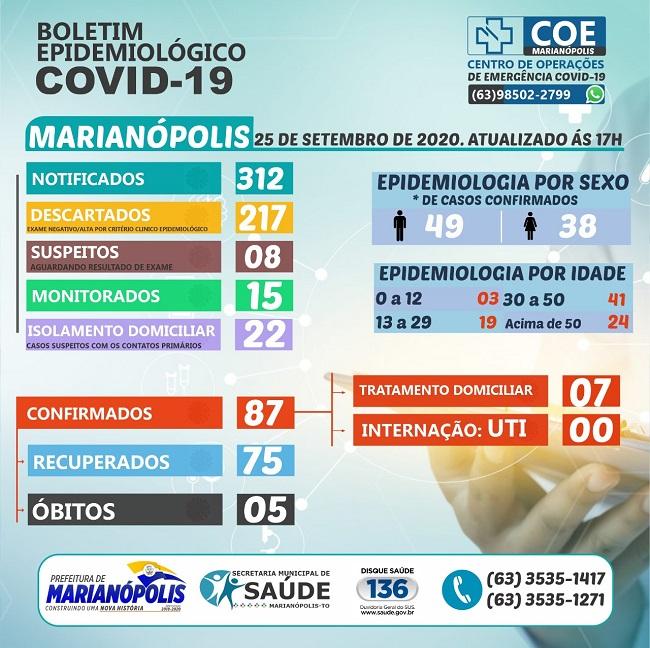 Marianópolis segue sem novos casos de Covid-19 e registra 5º óbito pela doença
