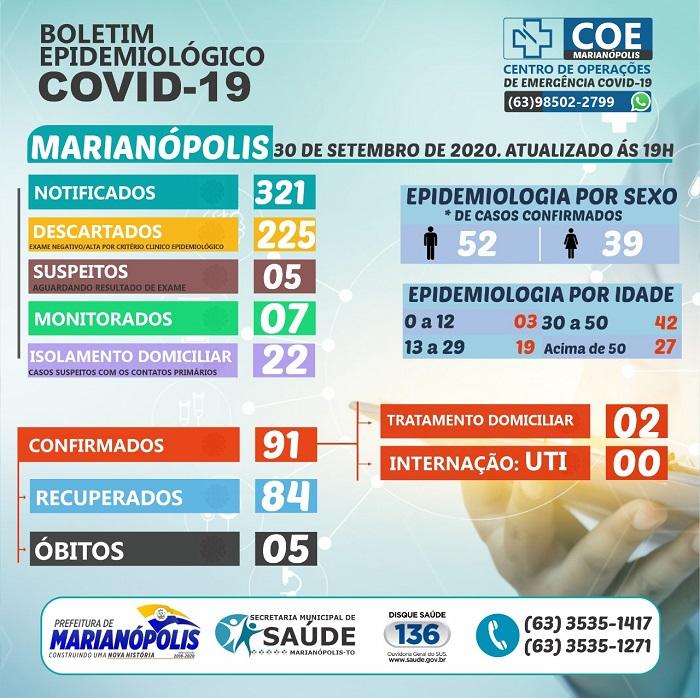Marianópolis segue com 92% dos pacientes recuperados da Covid-19