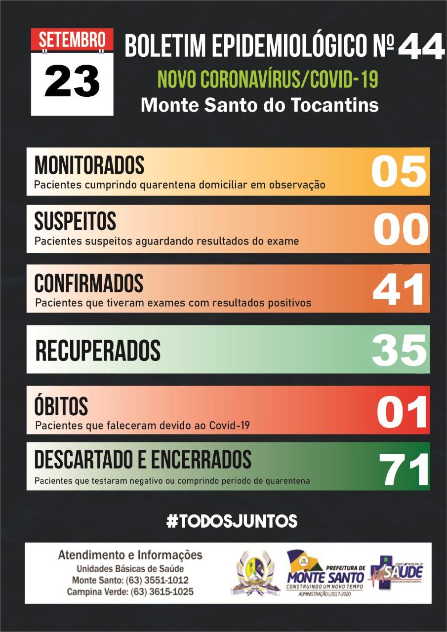 Covid-19: Monte Santo registra mais seis casos confirmados e três recuperados da doença