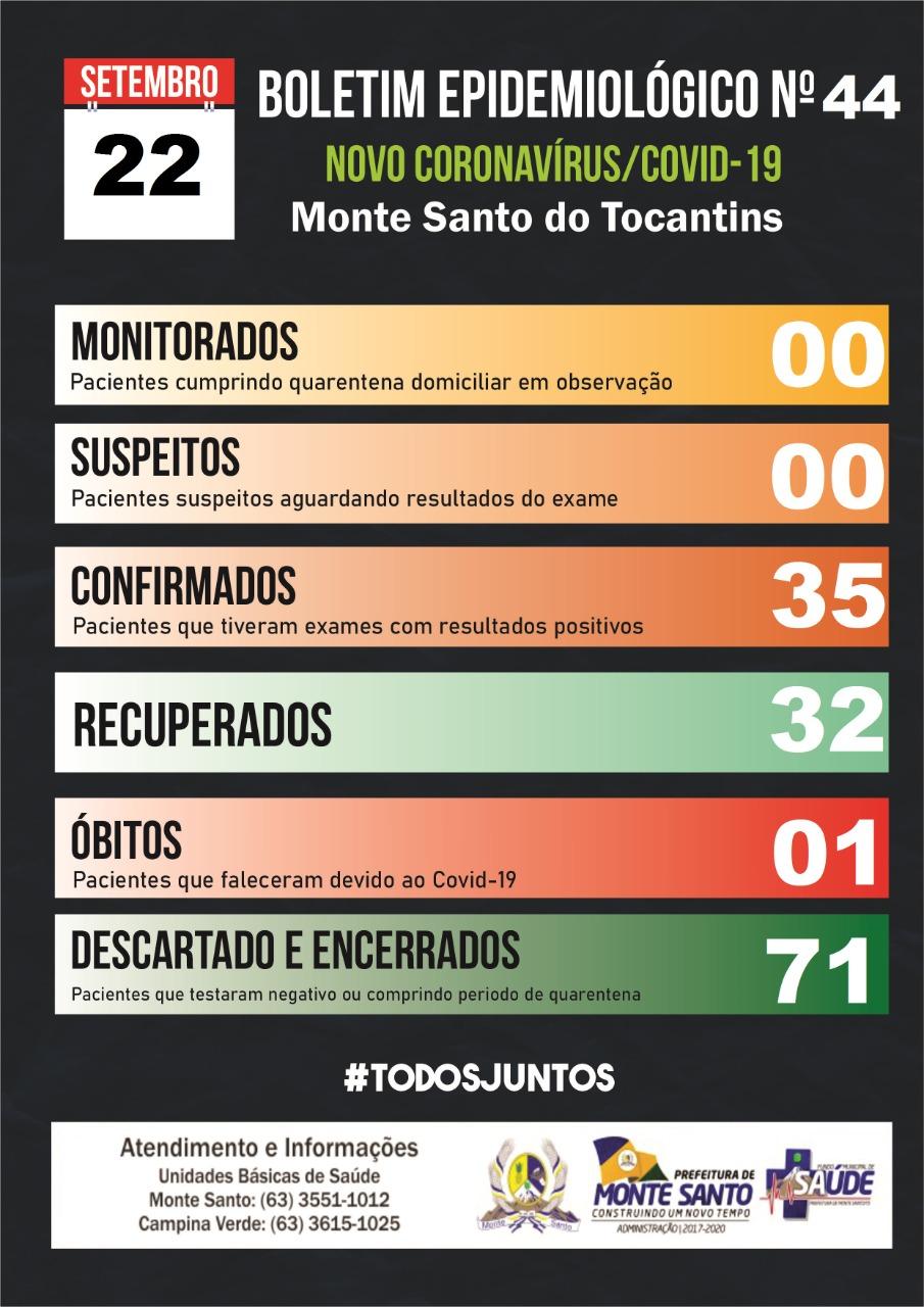 Monte Santo registra novo caso confirmado e mais um paciente recuperado da covid-19