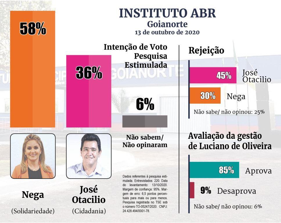 Nega lidera corrida eleitoral em Goianorte, aponta pesquisa iABR