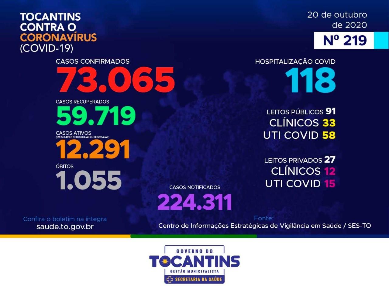 Mais 365 casos de coronavírus são contabilizados no Tocantins nas últimas 24h