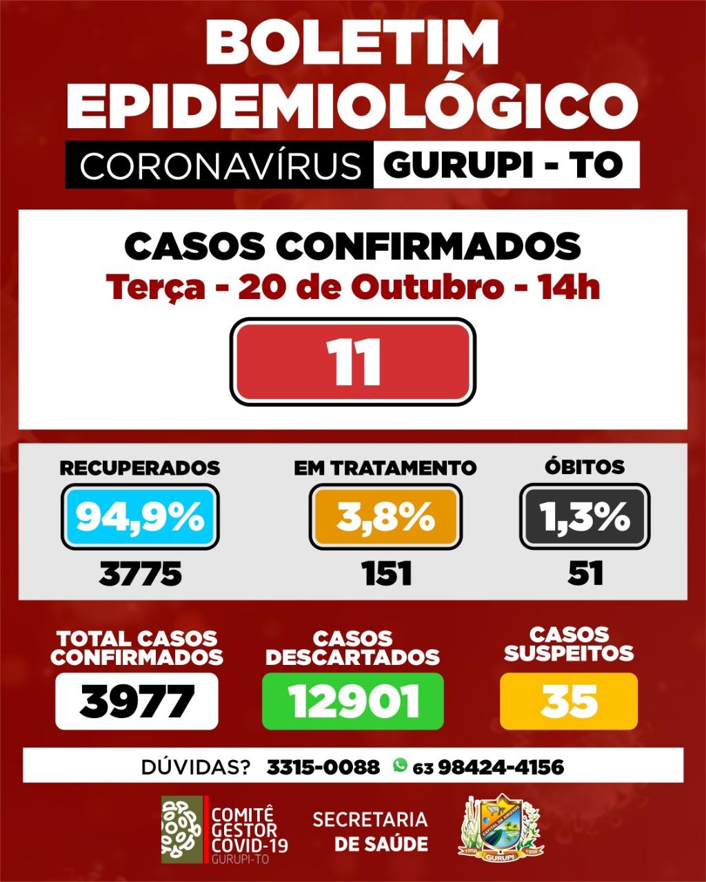 Gurupi registra 11 novos casos de coronavírus; cerca de 95% dos pacientes de Covid estão recuperados