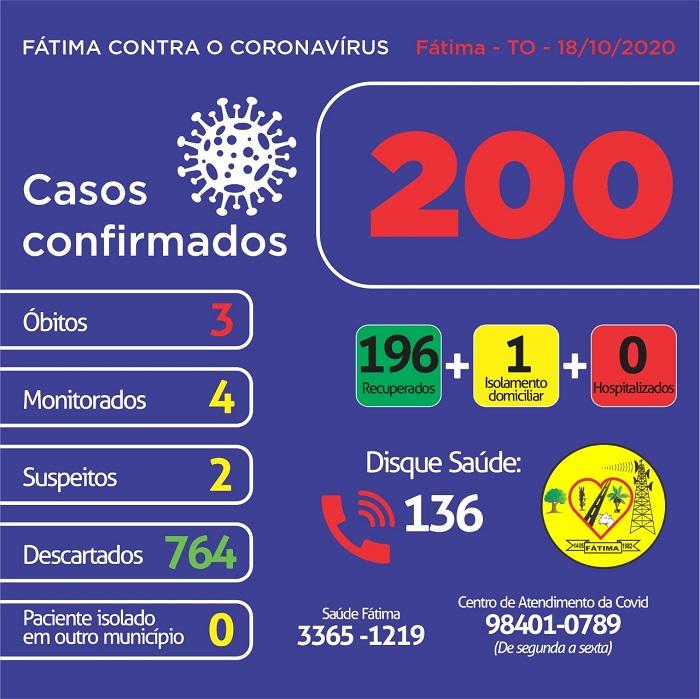Fátima segue sem novas confirmações de coronavírus; município possui apenas 1 caso ativo