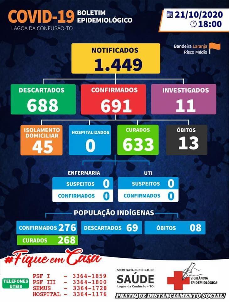 Lagoa da Confusão segue com 45 casos ativos de coronavírus