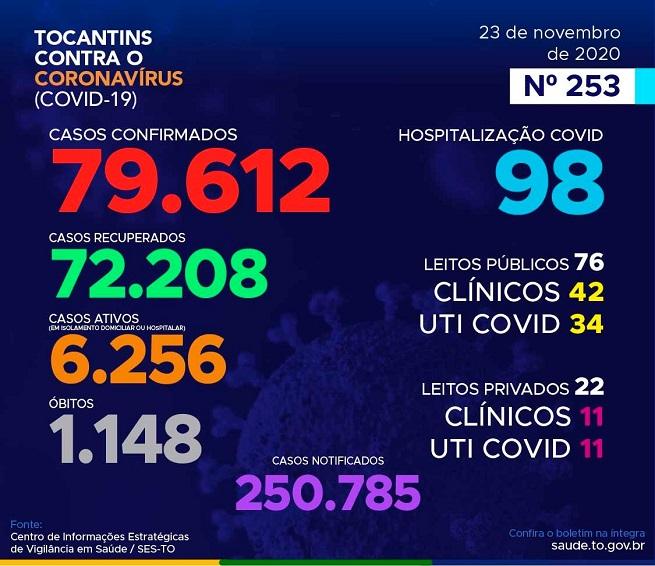 Boletim epidemiológico do Tocantins registra 100 novos casos de coronavírus