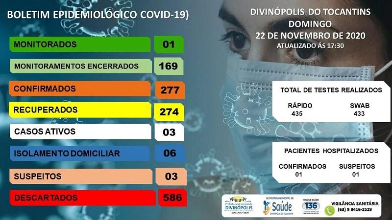 Divinópolis inicia semana com 3 casos ativos de infecção por coronavírus; 274 pacientes estão recuperados