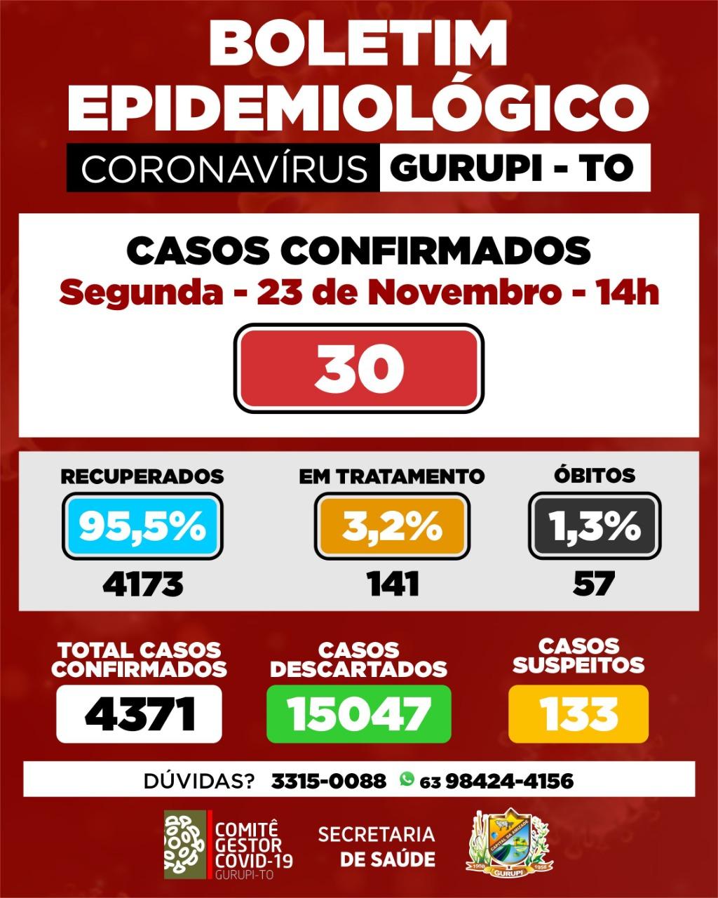 Gurupi contabiliza 30 novos casos de Covid-19 nas últimas 24h