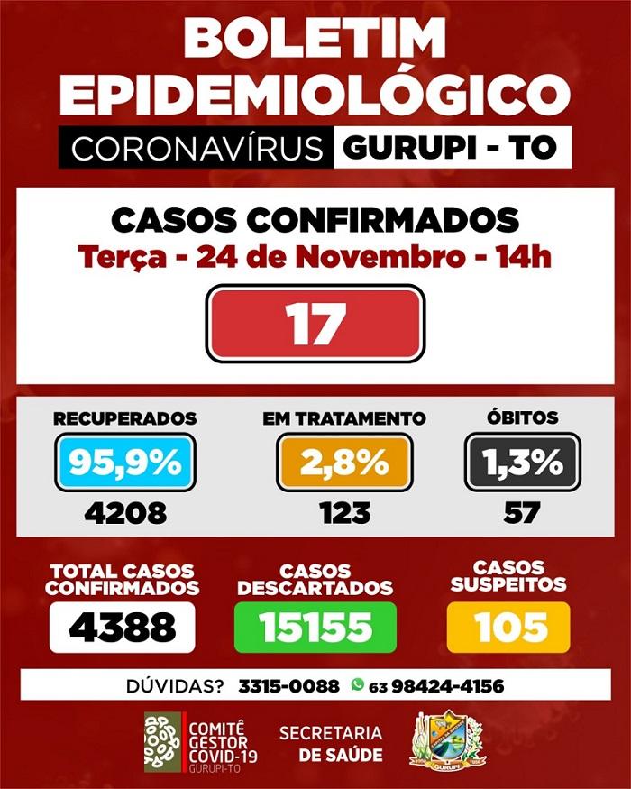 Boletim epidemiológico de Gurupi confirma 17 novos casos de infecção por coronavírus