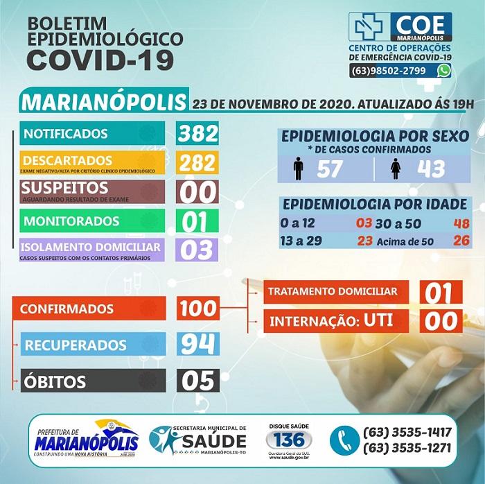 Marianópolis acumula 100 casos confirmados e 94 recuperados da Covid-19