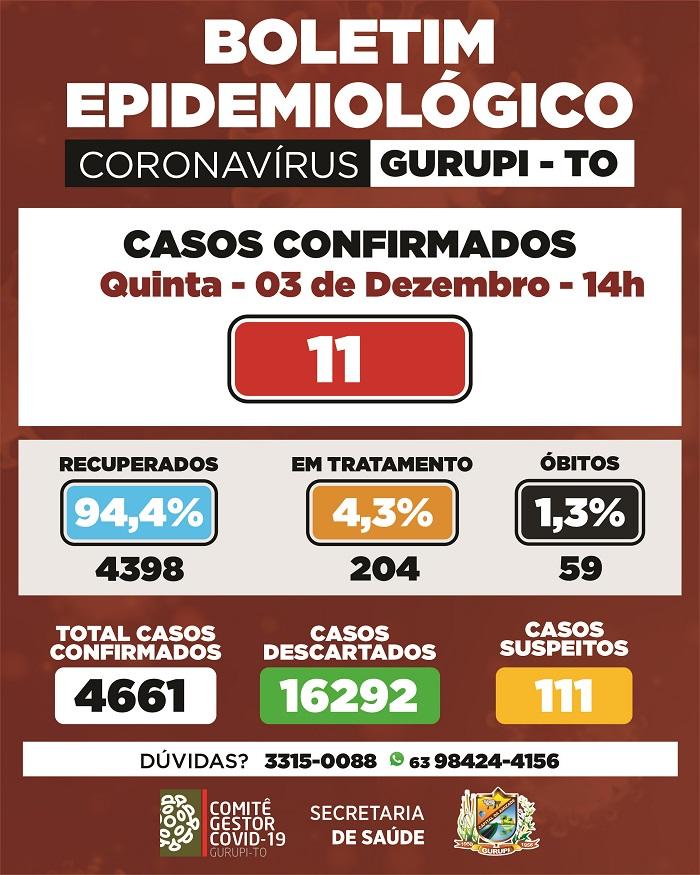 Boletim epidemiológico de Gurupi confirma 11 novos casos de coronavírus