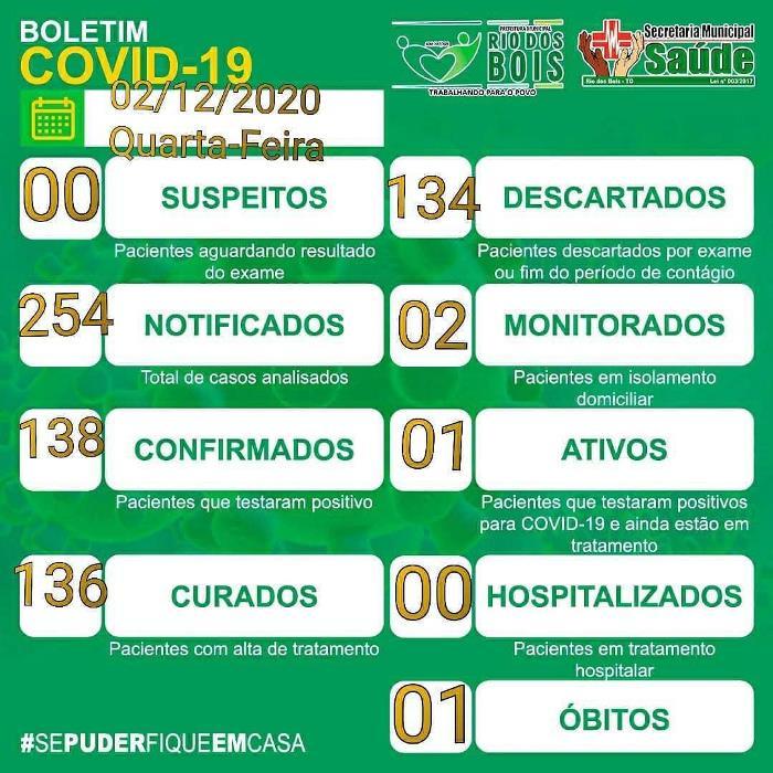 Boletim Covid-19: Rio dos Bois segue com um caso ativo da doença