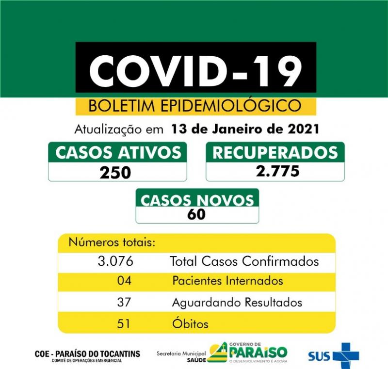 Saúde de Paraíso contabiliza 60 novos diagnósticos de Covid-19