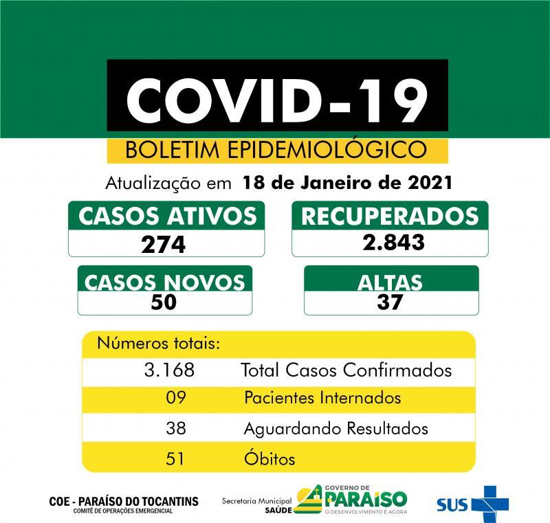 Paraíso registra 50 novos casos de Covid-19