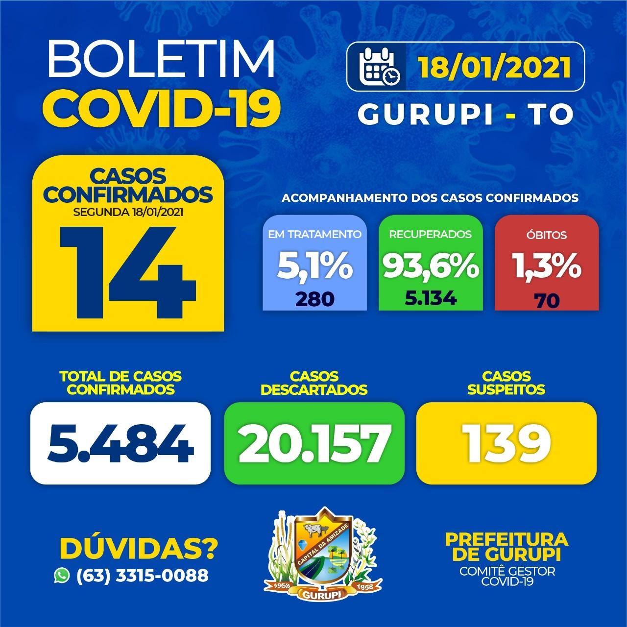 Gurupi registra 14 novos casos e um óbito por Covid-19