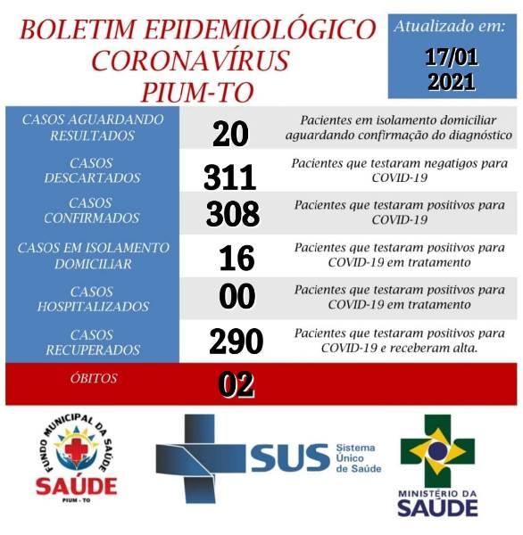 Boletim epidemiológico de Pium informa 16 casos ativos de covid-19
