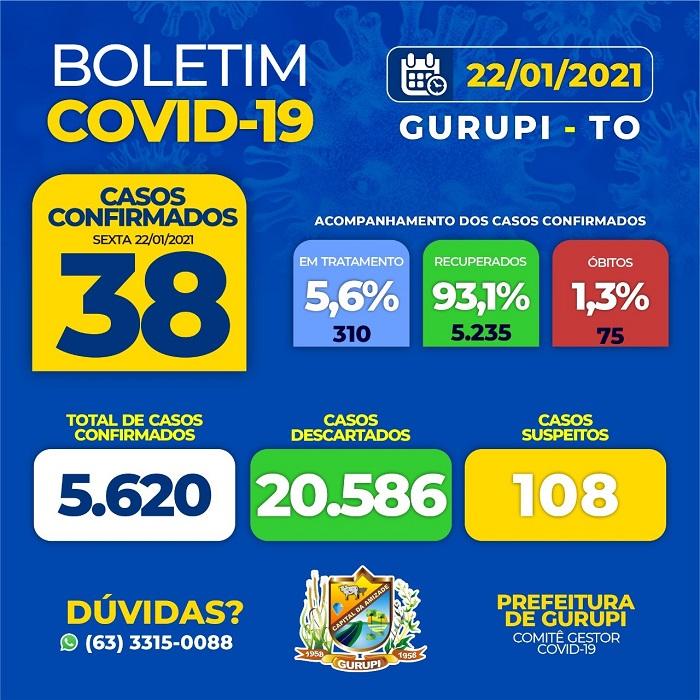 Gurupi confirma 38 novos casos de Covid e acumula 310 pacientes ativos