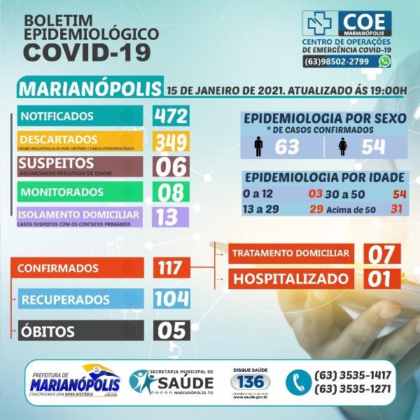 Marianópolis contabiliza dois novos casos de covid-19, mas mantém número de casos ativos