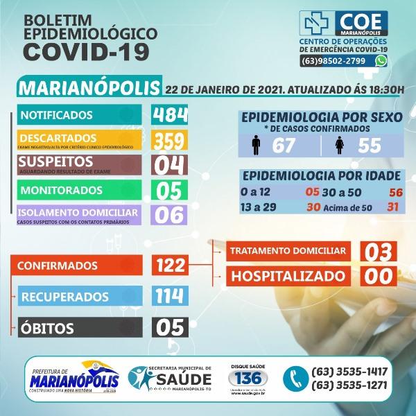 Marianópolis registra novo caso de Covid-19 e mais um paciente recuperado da doença