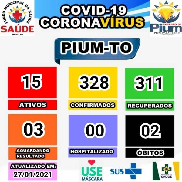 Pium registra mais um caso de covid-19