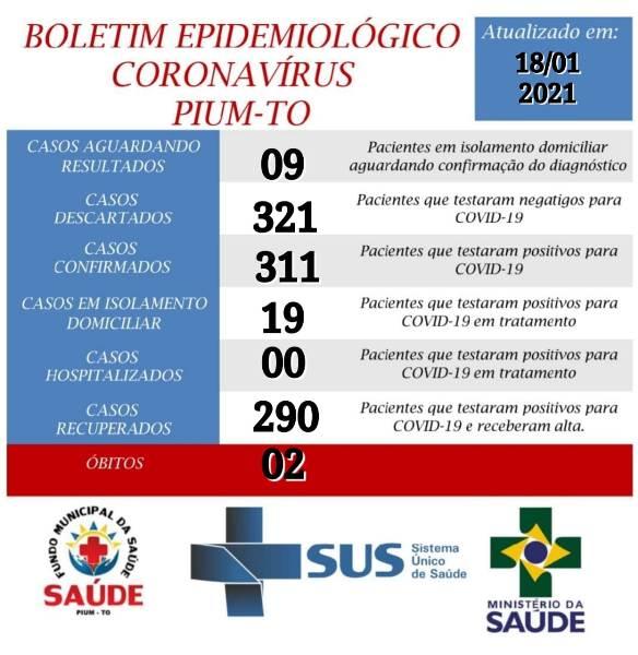 Pium registra ocorrência de mais três casos de Covid-19