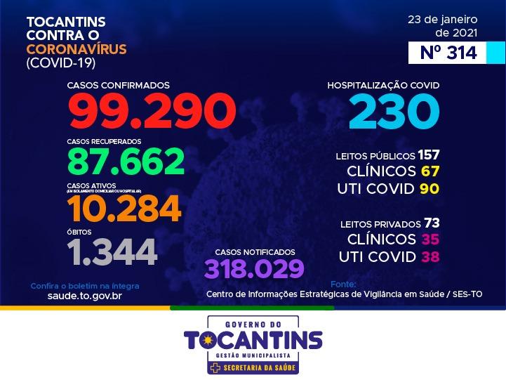 Tocantins registra 548 novos casos de infecção por coronavírus e mais seis mortes