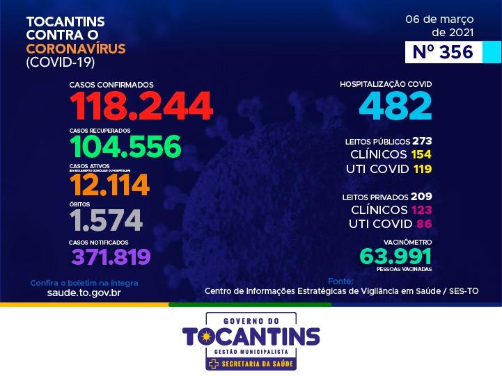 Covid-19: Tocantins registra 769 novos casos e mais nove óbitos