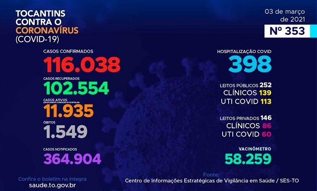 Boletim epidemiológico registra 721 novos casos de Covid e mais 10 óbitos no Tocantins