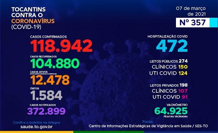 Covid-19: Tocantins registra 711 novos casos e 10 óbitos; 104.880 pacientes já estão recuperados