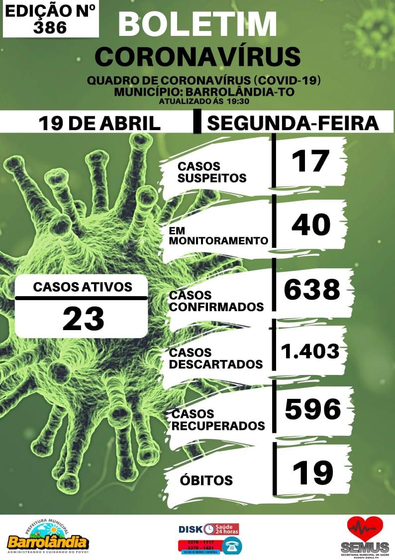 Barrolândia reduz para 23 número de casos ativos de Covid-19