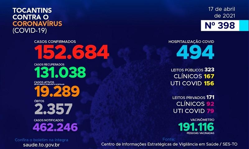 Tocantins registra 812 novos casos de Covid-19 e mais 12 óbitos