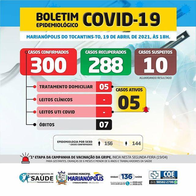 Com novo diagnóstico, Marianópolis chega a 300 casos confirmados de Covid-19