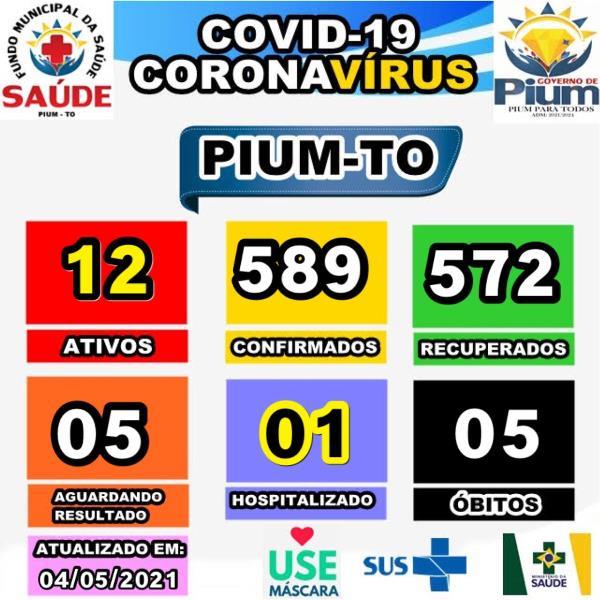 Boletim de Pium informa ocorrência de 12 casos ativos de Covid-19
