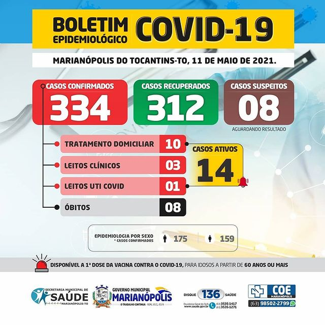 Covid-19: Boletim de Marianópolis informa situação epidemiológica estável, sem novos casos