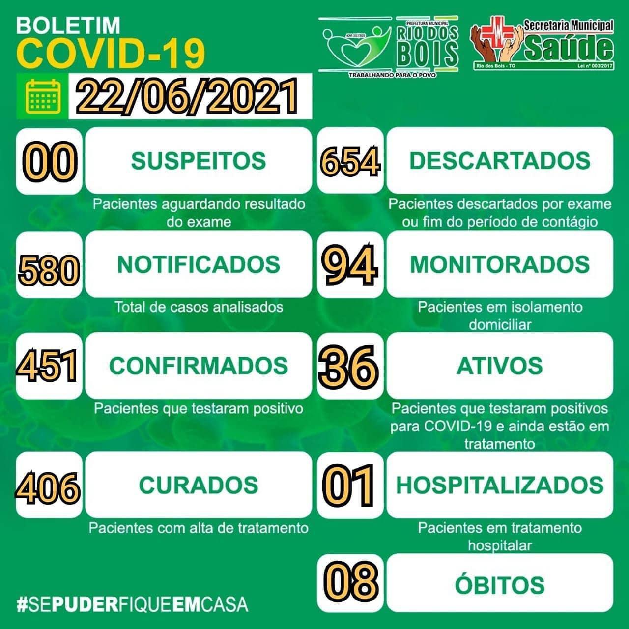 Rio dos Bois divulga novo boletim epidemiológico informando ocorrência de 36 casos ativos de Covid-19
