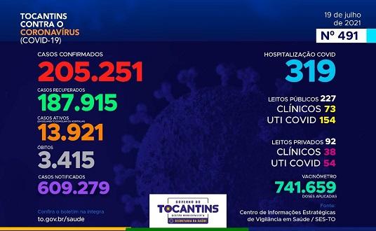 Com número de novos casos em queda, Tocantins registra mais 188 diagnósticos positivos para Covid-19