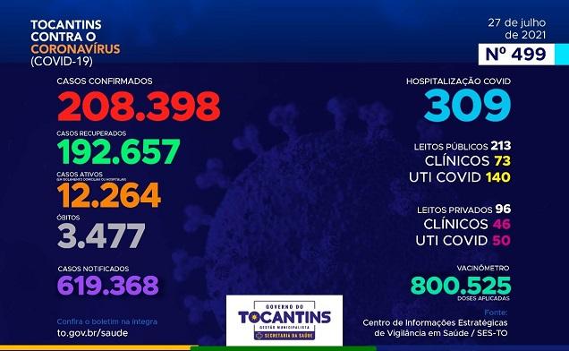 Tocantins contabiliza 419 novos casos e 5 óbitos por Covid nas últimas 24h