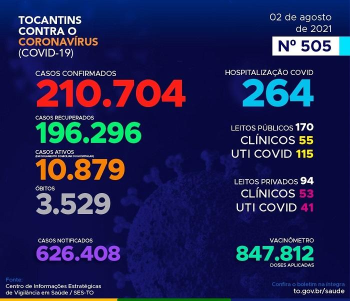 Boletim epidemiológico: 363 novos casos e 6 mortes são registrados por Covid no TO