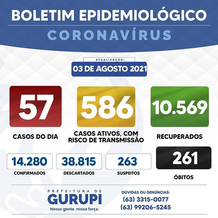 Gurupi confirma 57 novos casos de infecção por coronavírus