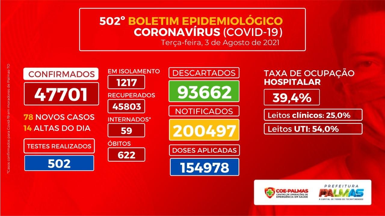 Boletim Epidemiológico de Palmas registra 78 novas infecções por Covid-19