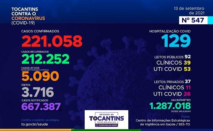Com casos ativos em queda, Tocantins registra mais 395 pacientes recuperados da Covid-19