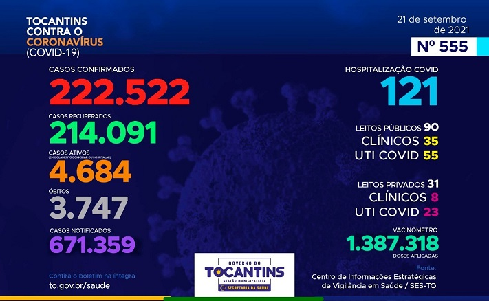 Boletim do TO contabiliza 183 novos casos e 4 mortes por Covid-19