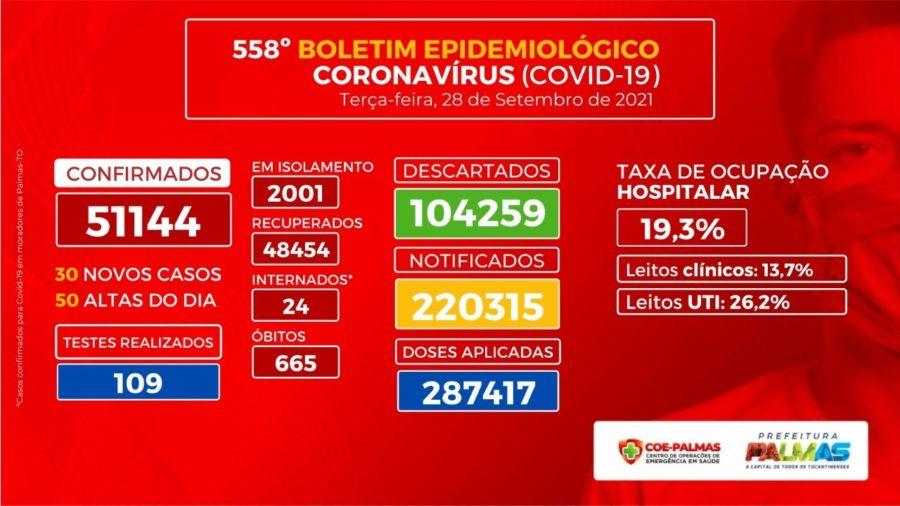 Boletim Epidemiológico registra 30 novos casos para Covid-19 nesta terça, 28