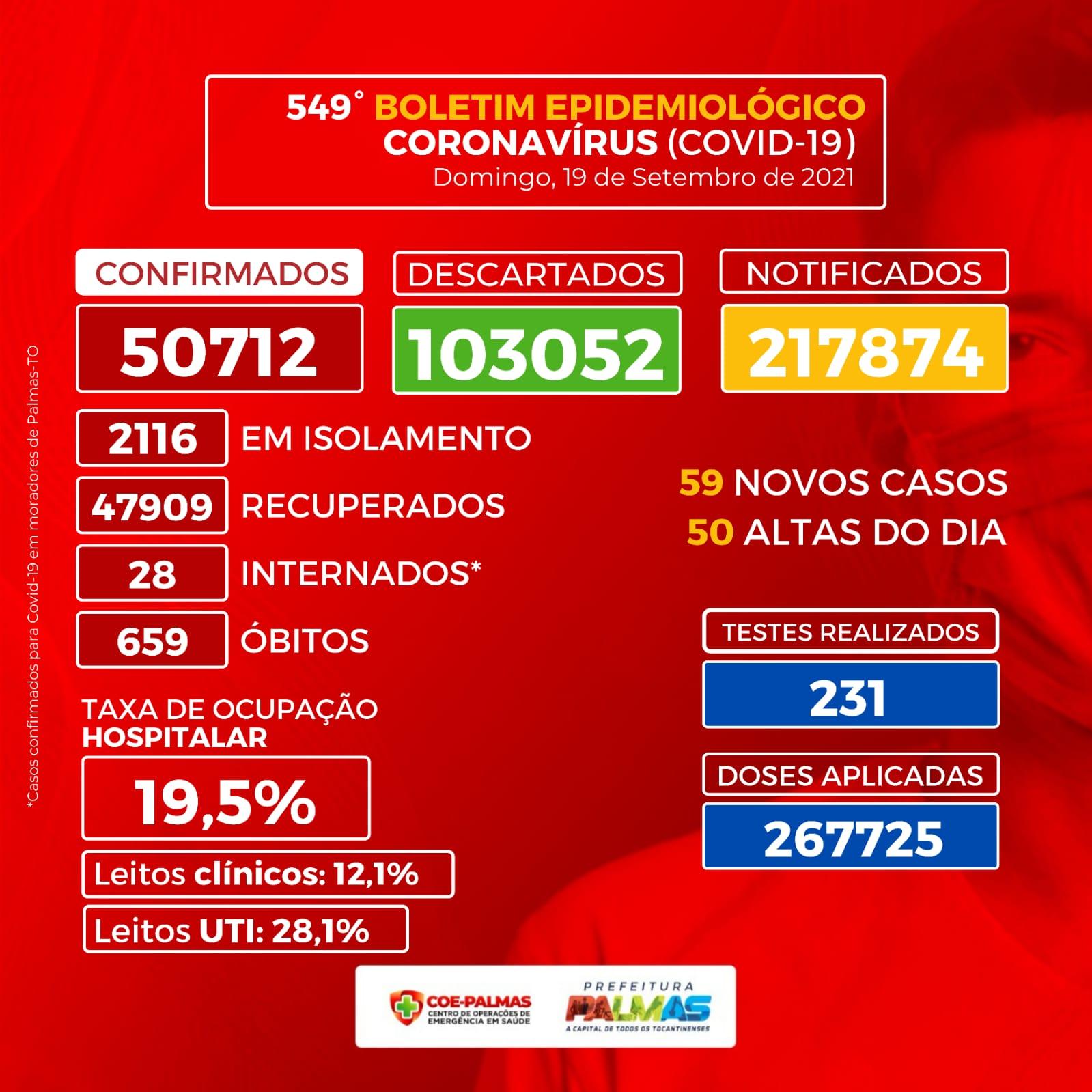 Boletim Epidemiológico registra 59 novos casos positivos para Covid-19 em Palmas