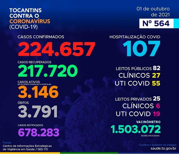 Mais 251 casos de infecção pelo coronavírus são registrados no Tocantins