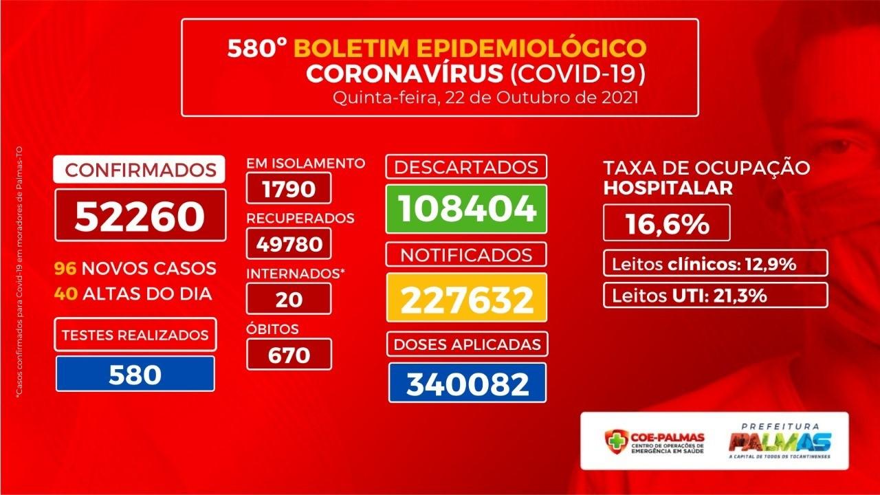 Palmas tem 96 casos confirmados de Covid-19  nesta sexta