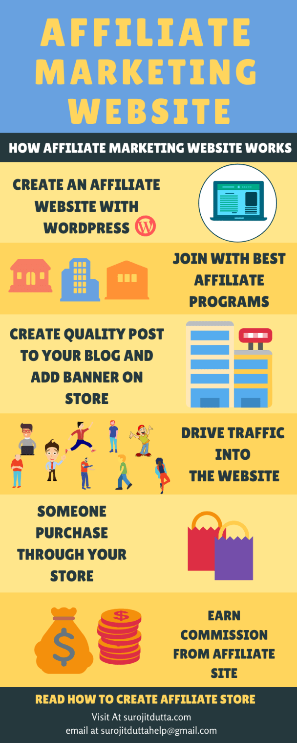 How Affiliate Marketing Website Works