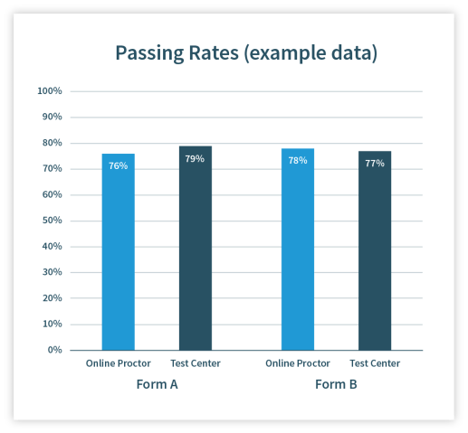 Graph showing example pass rate data for different exam delivery methods